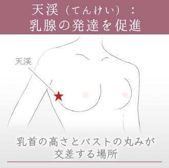 天溪:乳首トップとバストの丸みが交差する場所にあるツボ