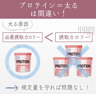 プロテイン=太るワケではない!規定量を守れば問題なし