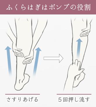 両手でふくらはぎを下から上にさすり、人差し指・中指の第二関節で足首からふくらはぎ真ん中まで5回押し流す