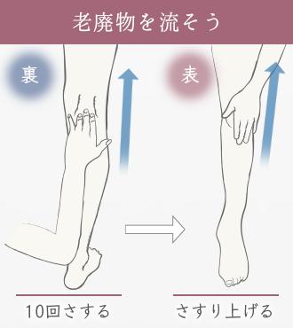 膝裏の外側・内側にある2箇所のくぼみを3本指で下から上に10回さすり、膝の表を手のひらでさすり上げる