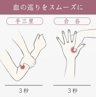 手のツボの手三里を3秒押したあと、合谷を3秒押して血の巡りを良くする。
